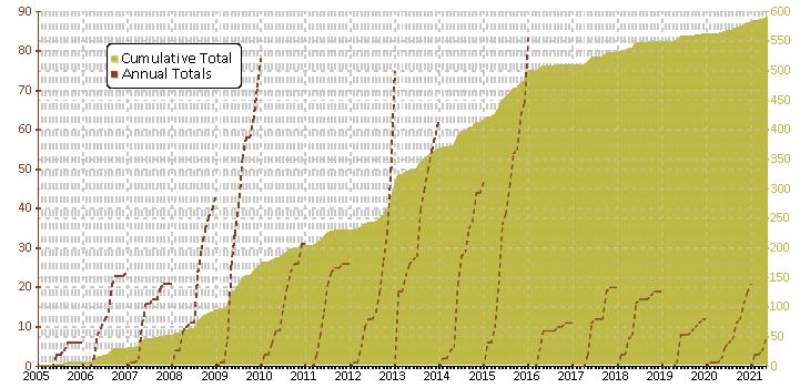 Cumulative finds by month